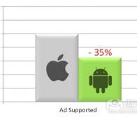 开发者分析称Android平台IAP盈利性高于iOS