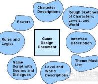 阐述游戏设计文件制作步骤及注意要点