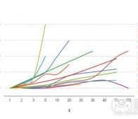 分析iOS游戏货币售价的批量购买优惠设计