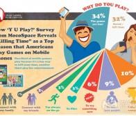 每日观察:关注32%用户为打发时间而玩手机游戏(5.18)