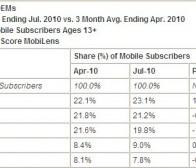 comScore公布2010年4月至7月美国手机用户调查结果