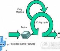 分析使用敏捷方法论开发游戏的可行性