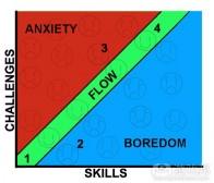 以心流状态分析游戏指南的挑战性&趣味性