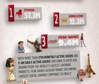 每日观察:关注Peak Games游戏DAU超越EA(6.13)