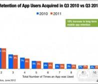 每日观察:关注iOS与Android应用盈利性及用户留存率(6.27)