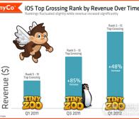每日观察:关注营收榜单前列iOS应用收益增长率(6.30)