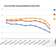 分析称Google Play排名算法更重视应用评级情况