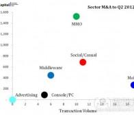 每日观察:关注2012上半年游戏行业投资及并购情况(7.3)