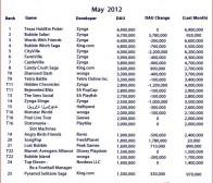 每日观察:关注7月份Facebook游戏MAU及DAU排名(7.3)