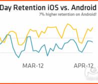 每日观察:关注《Tiny Village》Android版本盈利性(7.4)