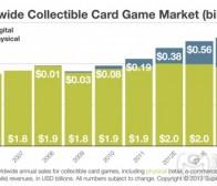 数字化复兴CCG  卡牌游戏发展潜力无限