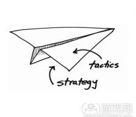 阐述战略游戏设计师需掌握的定义及注意事项