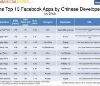 APPDATA数据:facebook10大中国应用开发商和应用(1)