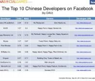 APPDATA数据:facebook10大中国应用开发商和应用(2)