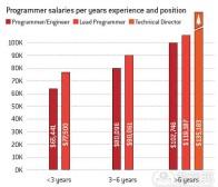 2012年欧美各部门游戏从业者收入调查报告