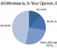 每日观察:关注美国用户对iPhone 5及4G网络支持率(8.24)