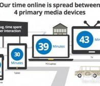 每日观察:关注用户在平板电脑等设备的投入时间(8.30)