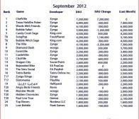 每日观察:关注9月份Facebook热门游戏用户流量(9.4)