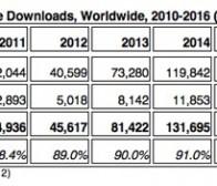 每日观察:关注2012年免费应用下载量占比将达89%(9.12)