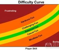 分享设计师平衡游戏难度的4大技巧