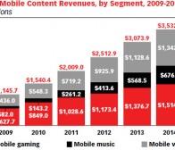 eMarketer数据:2010美国手机游戏8.5亿美元,2014年翻倍