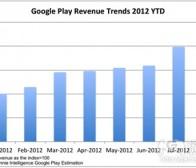 总结在Google Play成功发行应用的注意事项