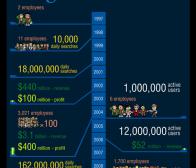 巨人战争:facebook与google 8月份的各项数据对比