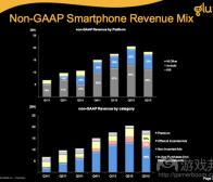每日观察:关注第三季度主流智能手机市场份额(11.3)