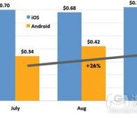 每日观察:关注Android与iOS应用广告成本(11.14)