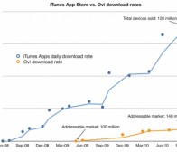 asymco调查:Ovi Store应用下载量远落后App Store