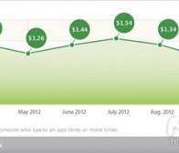 每日观察:关注10月份iOS忠实用户获得成本(12.1)