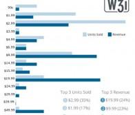 每日观察:关注手机游戏IAP收益分布情况(12.7)