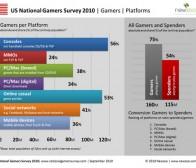 Newzoo调查:英美掌机游戏用户欢迎社交、手机游戏