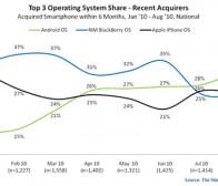 尼尔森调查:Android智能手机新登市场冠军宝座
