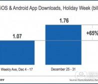 每日观察:关注主流手机游戏开发商圣诞节下载量(1.4)