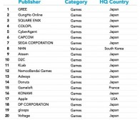 每日观察:关注App Annie日本移动游戏市场报告(1.29)