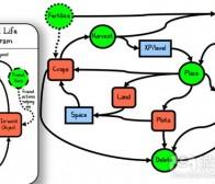 阐述如何在游戏设计中运用抽象模型