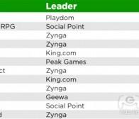 分析Facebook App Center游戏类型分布情况