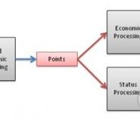 阐述游戏机制与游戏化概念的区别