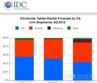 每日观察:关注Android设备激活量及平板电脑出货量(3.14)