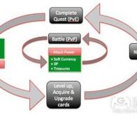分析卡片收集游戏《Rage of Bahamut》盈利机制