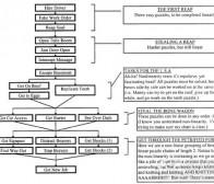 阐述LucasArts设计经典冒险游戏所使用的技巧