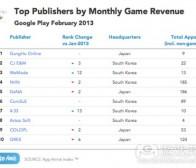 每日观察:关注Facebook游戏2012年用户及收益情况(3.27)