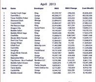 每日观察:关注4月份Facebook热门游戏榜单(4.2)