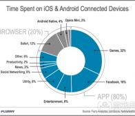 每日观察:关注美国用户在移动设备投入时间(4.7)