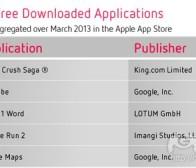 每日观察:关注3月份iOS和Android应用收益榜单(4.9)