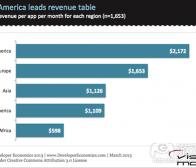 分析2013年手机应用盈利性发展趋势