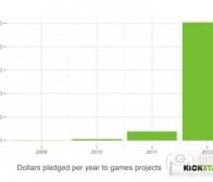 阐述独立游戏开发者面临的5大问题