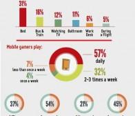 调查分析玩家体验移动游戏的地点及频率