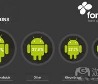 每日观察:关注Android用户的IAP消费水平(4.23)